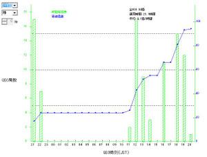 2012_kcj_graph