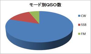 Qso_mode